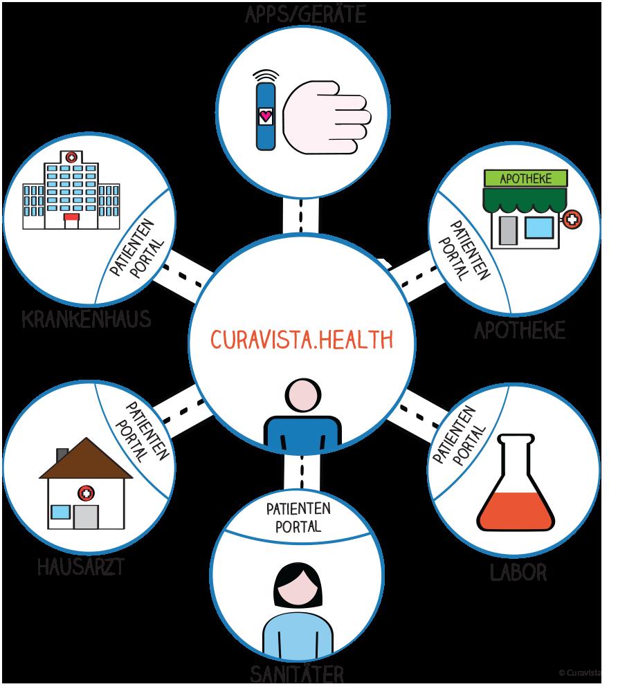 Gezondheidsmeter_data-Driven